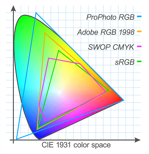The gamut of available colours in CMYK