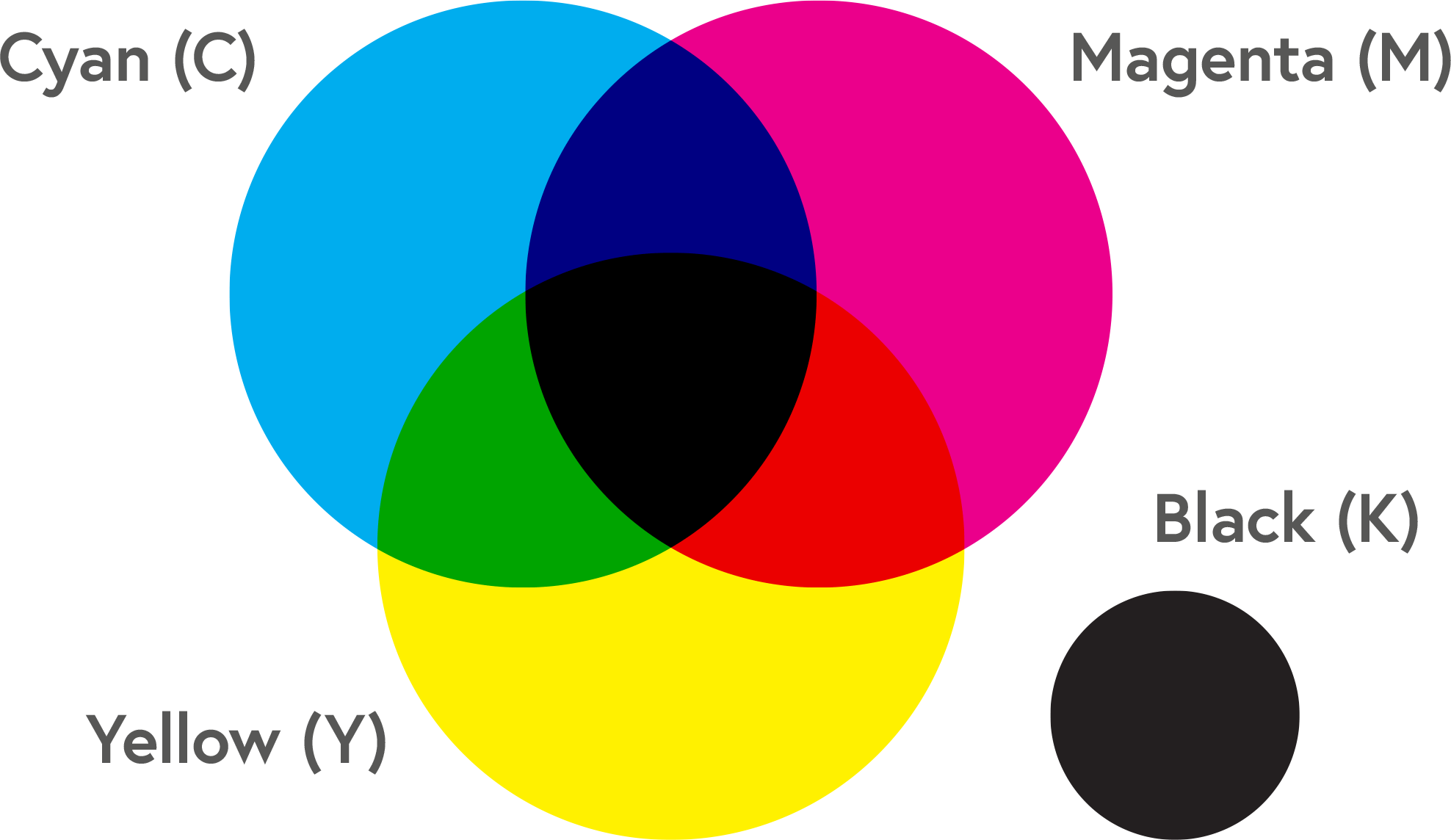 The CMYK colour model
