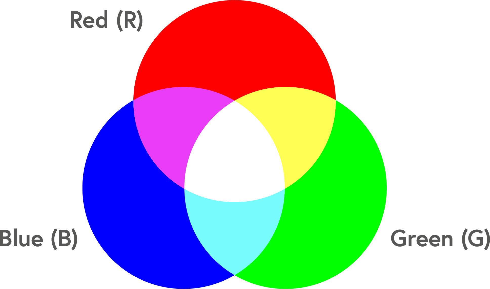 The RGB colour model